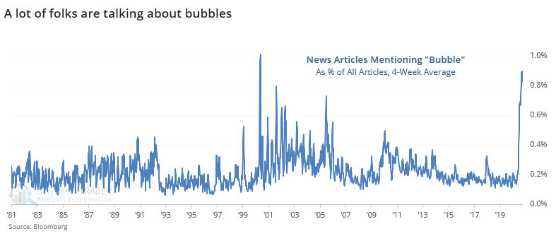 News articles about stock market bubble