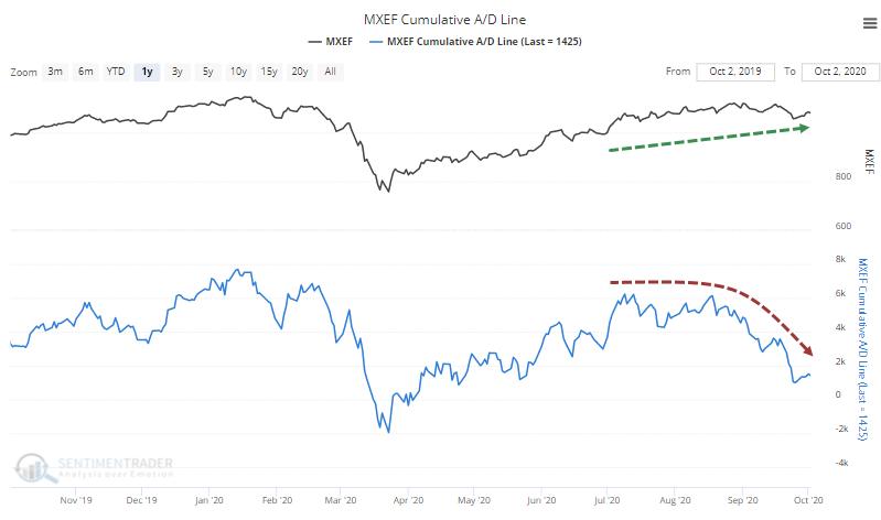 Emerging markets cumulative advance decline line breadth