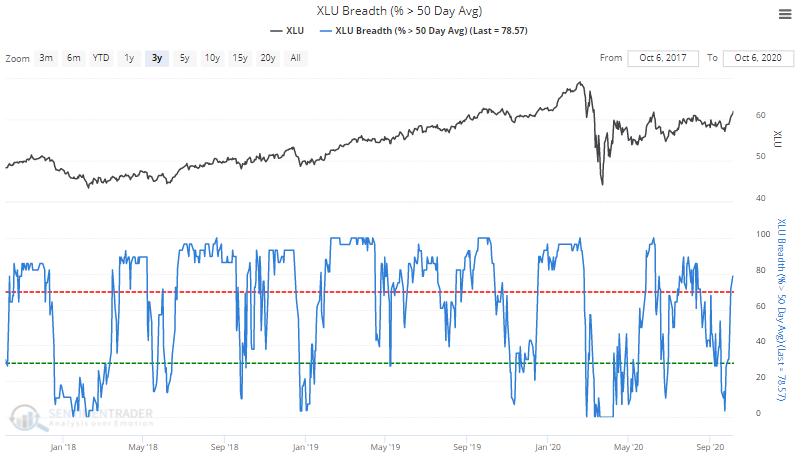 Utility stocks above 50 day moving average