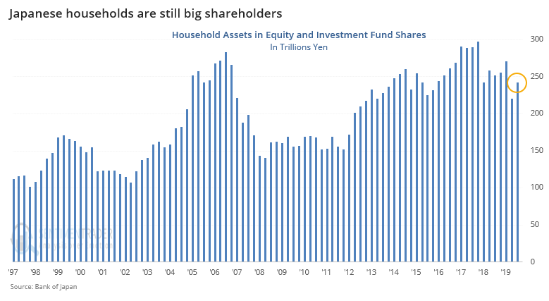Japanese household equity holdings