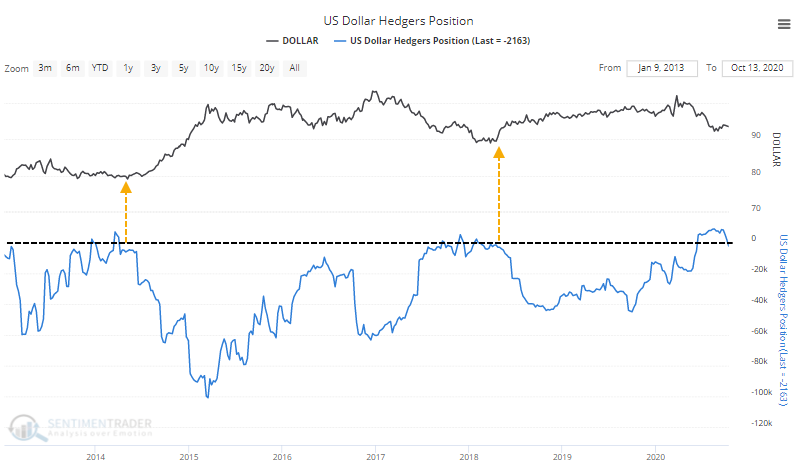 Commercial hedger position in U.S. dollar