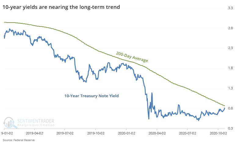 10 year Treasury yield nears 200 day moving average