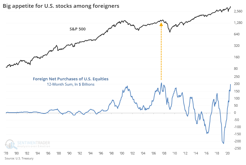 Foreign flow to U.S. equities