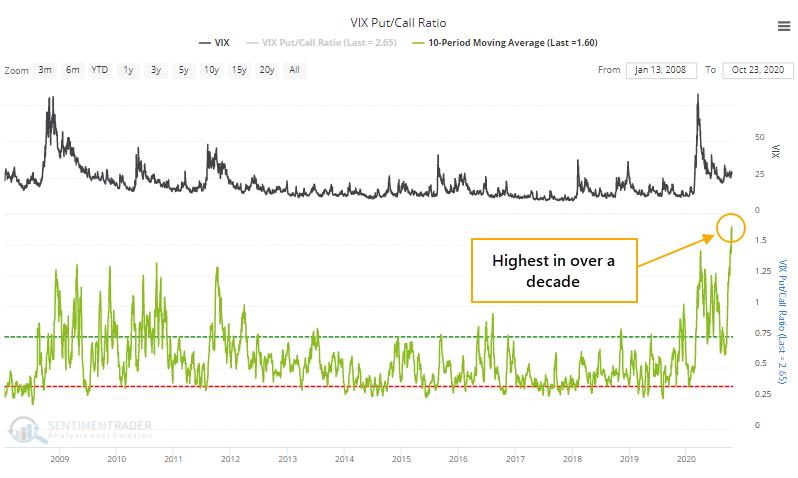 VIX fear gauge put/call ratio