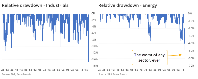 Energy drawdown relative to broader market