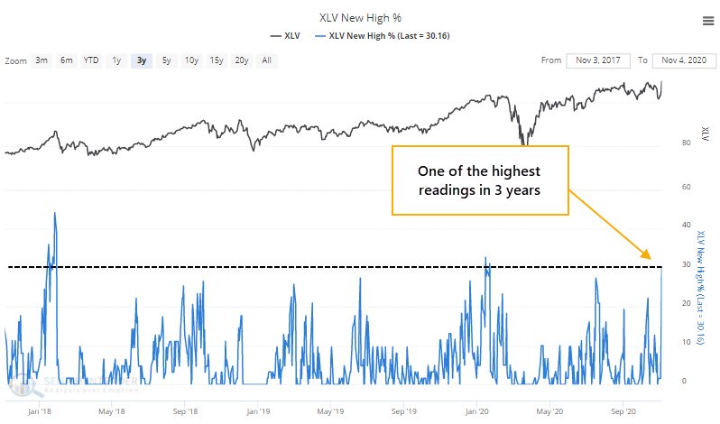 Percentage of health care stocks at 52-week high
