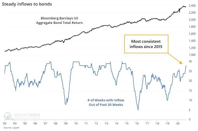Mutual fund and ETF flows into bonds