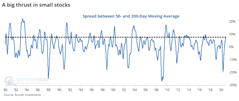 Russell 2000 spread between 50 and 200 day average