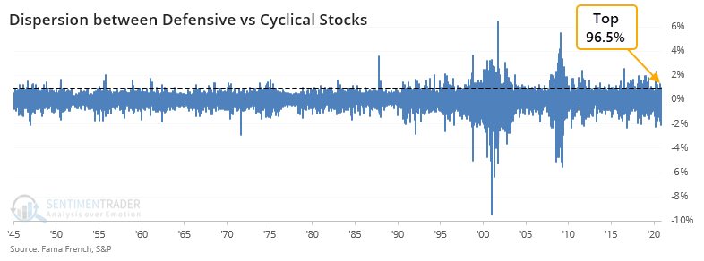 Defensive versus cyclical stock rotation