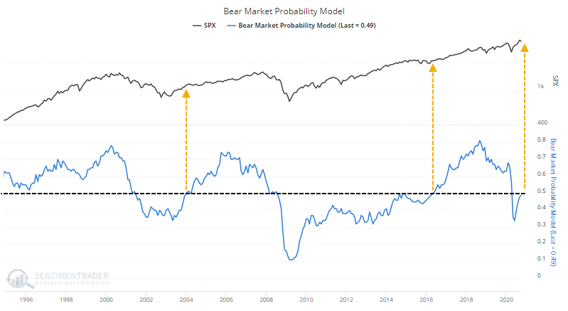 Bear market probability model