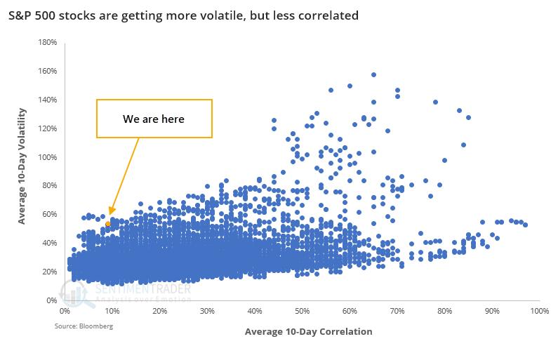S&P 500 stock volatility versus correlation