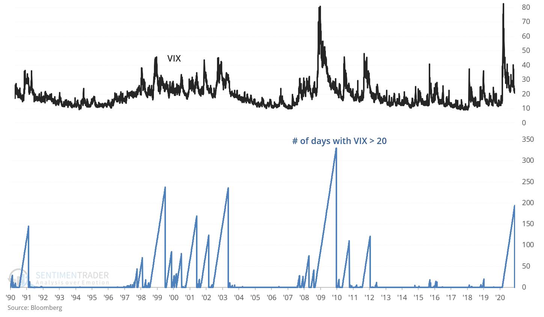 The VIX falls below 20