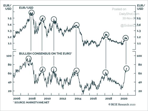 euro bullish sentiment