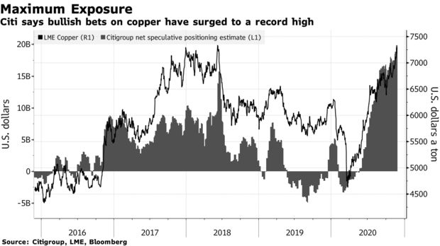 copper speculative bets