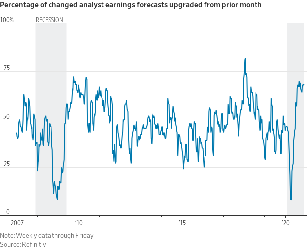 wall street analyst earnings forecast changes