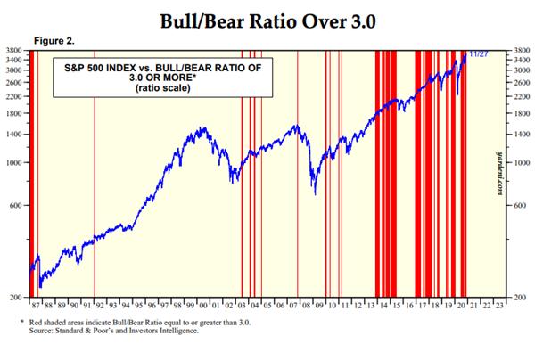 investor's intelligence bull bear ratio