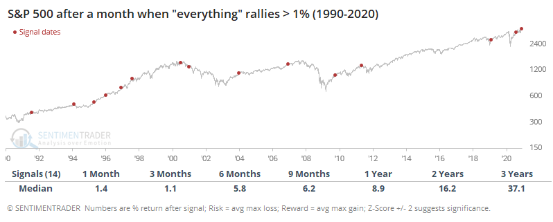 S&P 500 after months when everything rallies