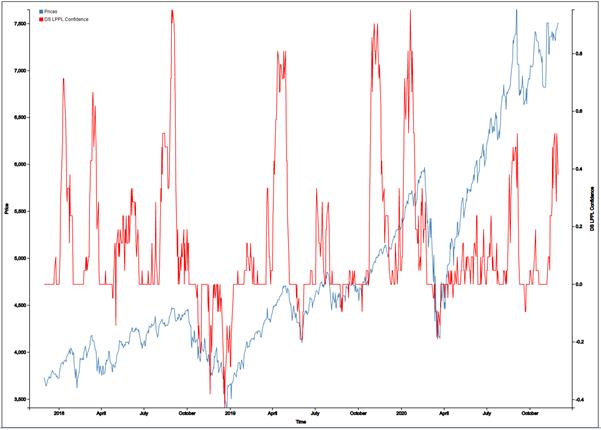 technology stock bubble