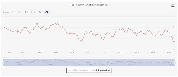 yale crash confidence