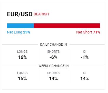 euro sentiment