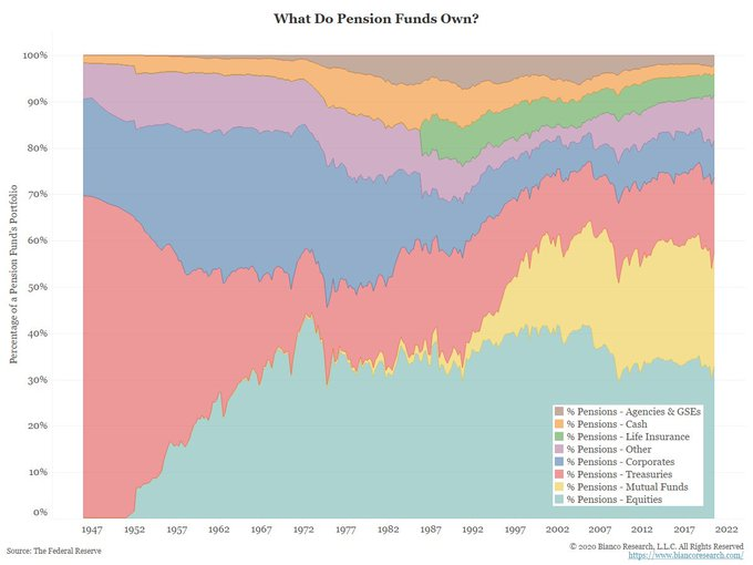 pension fund holdings