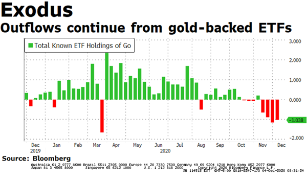 gold outflows