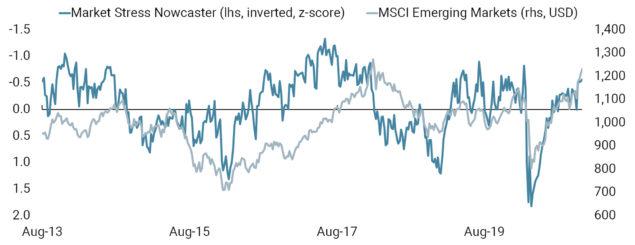 emerging market stress