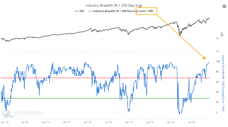 industries above 200 day average