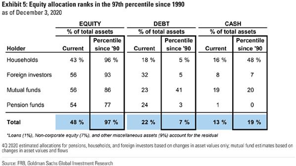 investor equity allocation