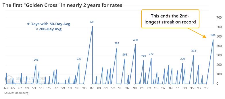 10 year treasury note yield interest rates golden cross