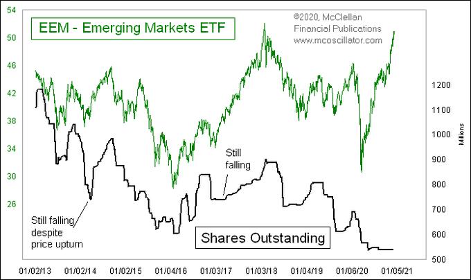 eem shares outstanding