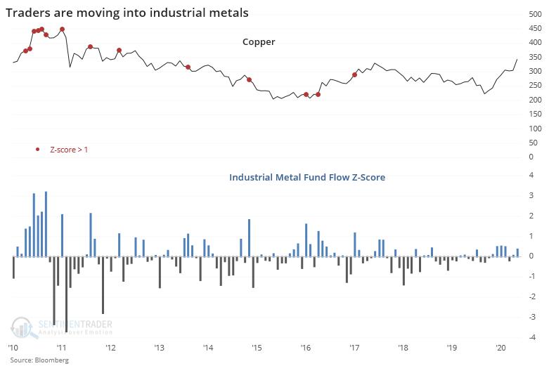 industrial metal etf flow