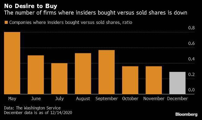 corporate insider buying