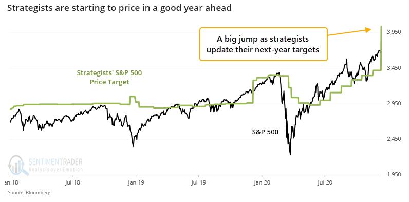 wall street strategist s&p estimate price target