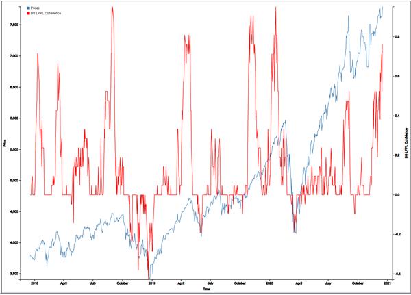 tech stock bubble