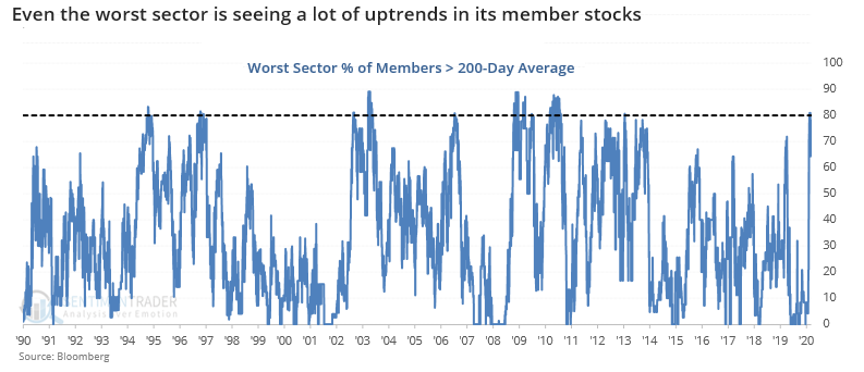 worst sector % of members in uptrends 200 day average