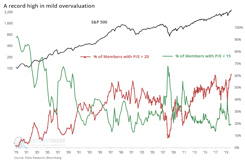Percentage of overvalued S&P 500 companies