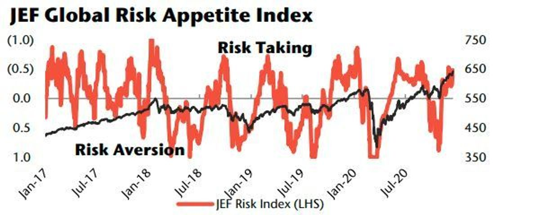 jefferies risk appetite