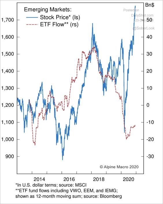 emerging market flow