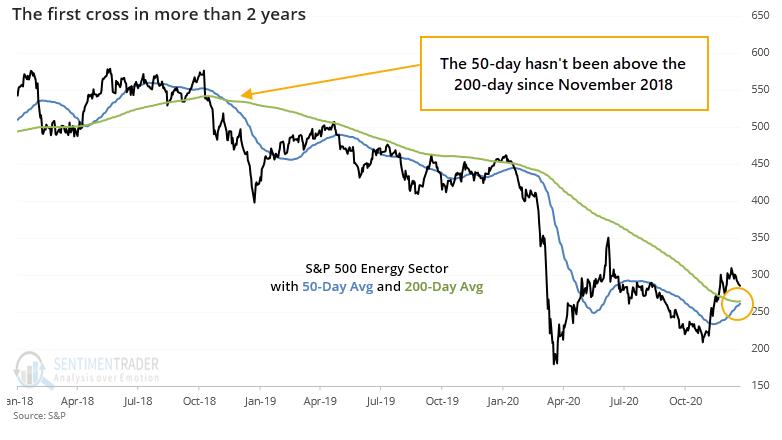 Energy sector golden cross 50 200 day moving average