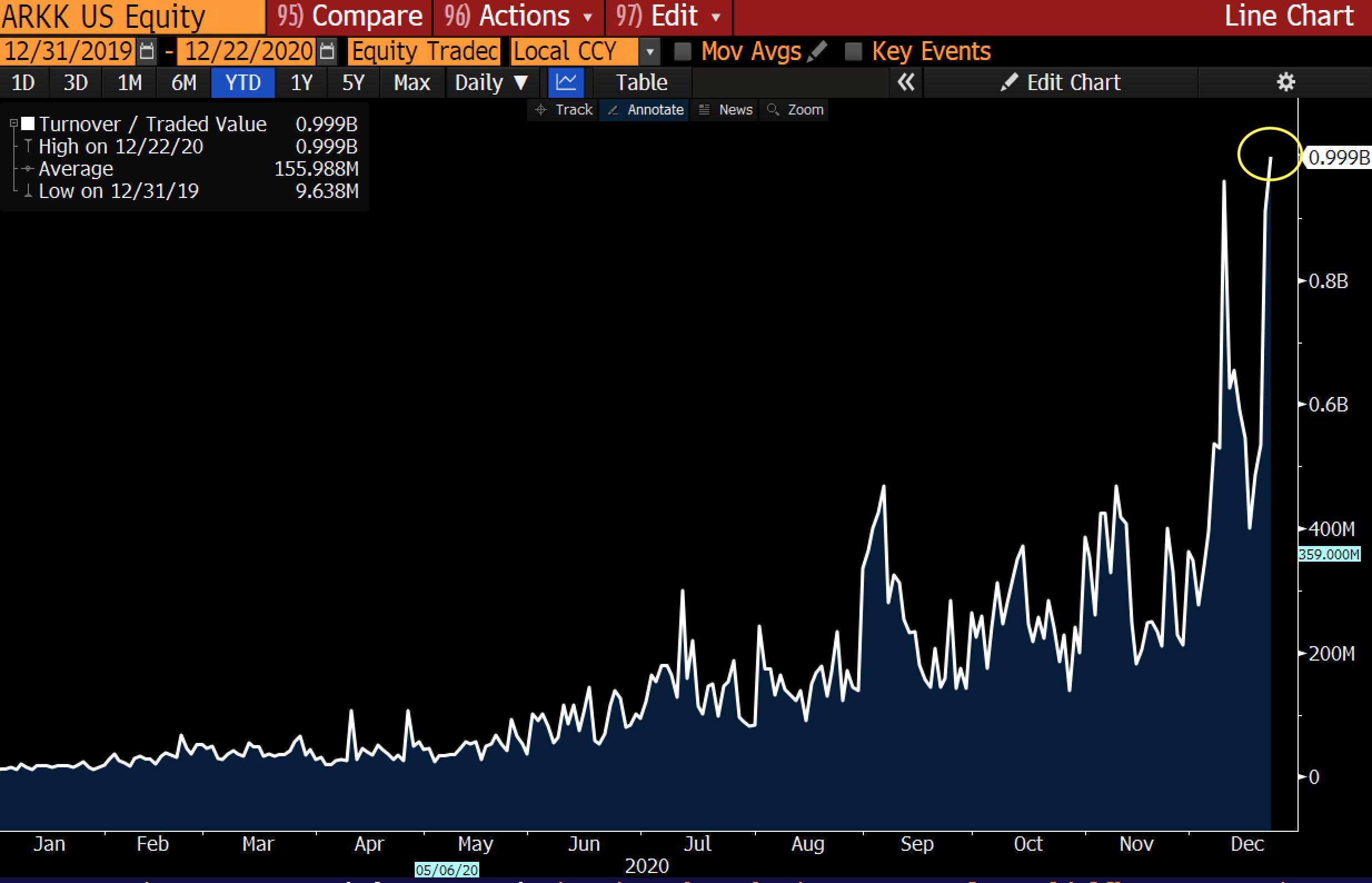 ark etf trading volume