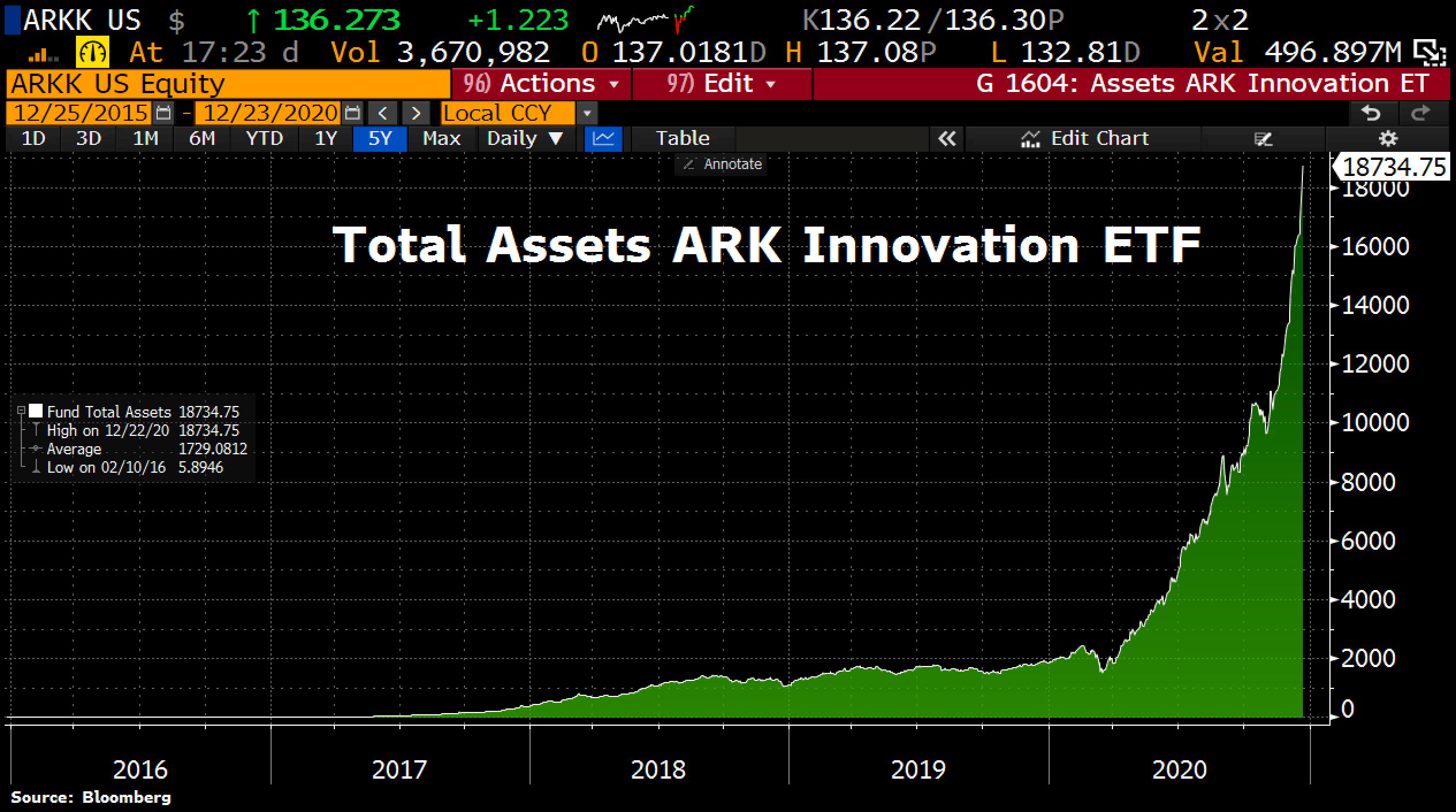 ark etf assets