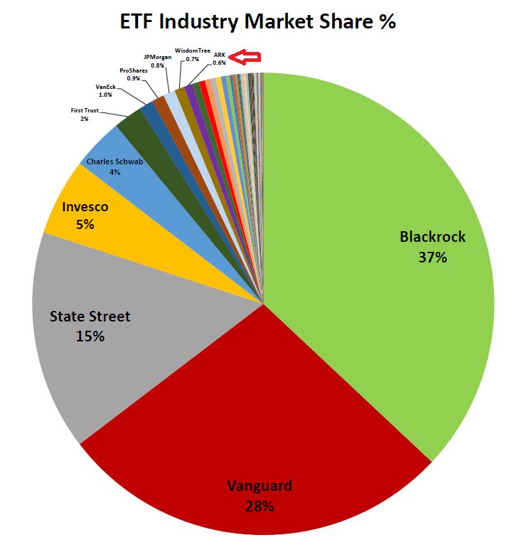 largest etf companies