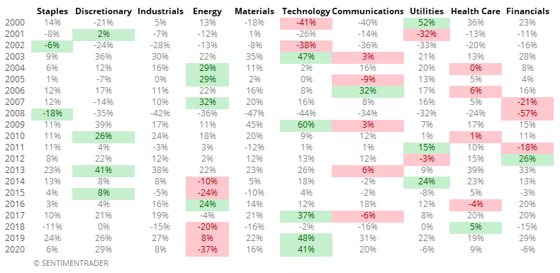 Best and worst sectors