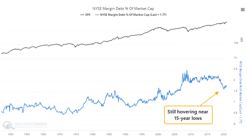 NYSE margin debt as percent of market capitalization
