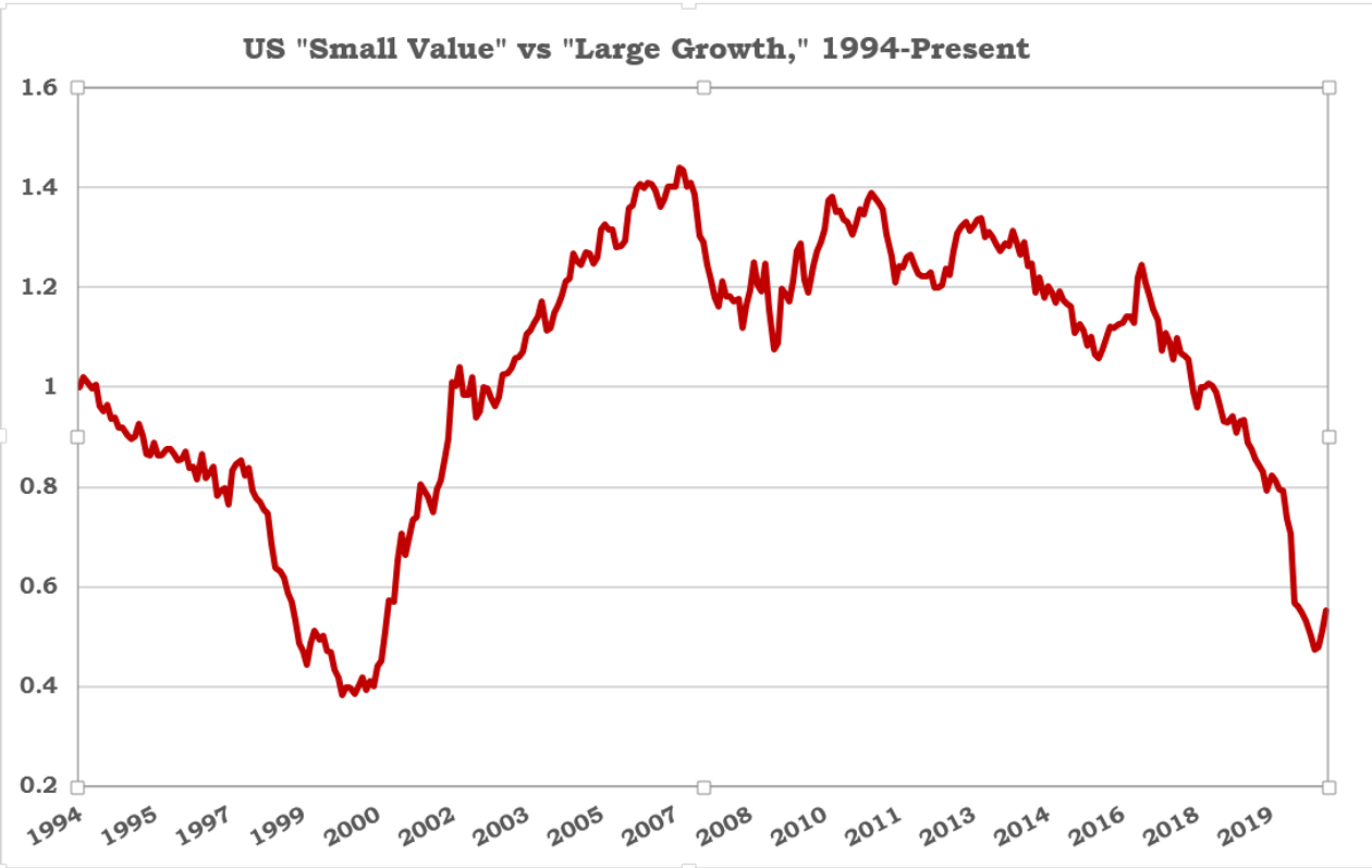 small value vs large growth stocks