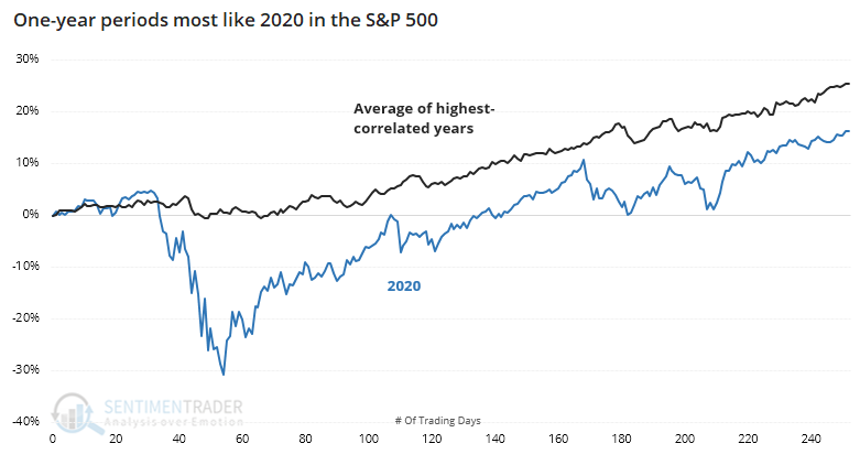 S&P 500 2020 analog correlation