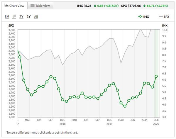 td ameritrade movement index