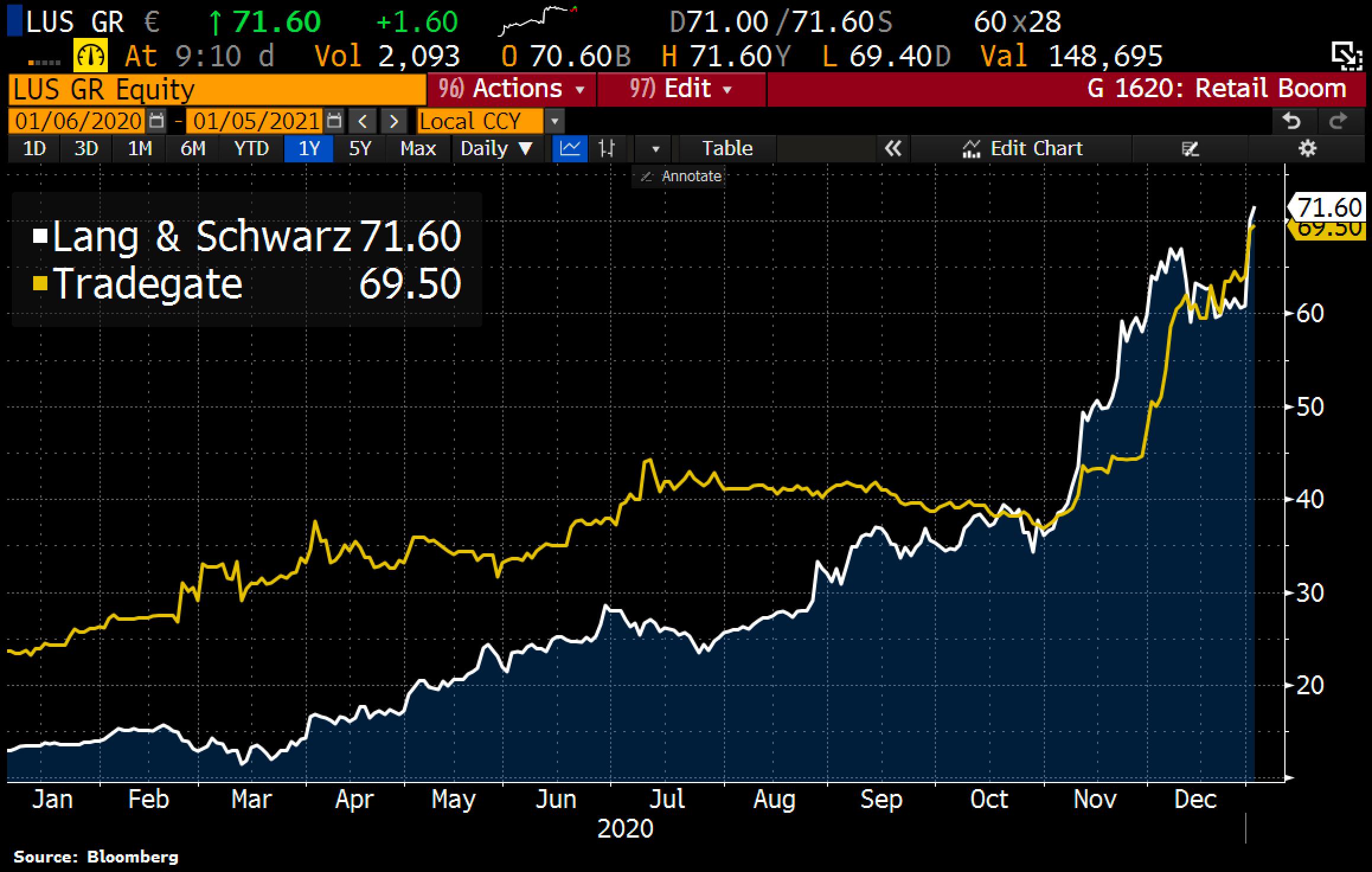 german stock broker stock prices