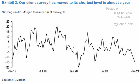 jp morgan client net short treasuries